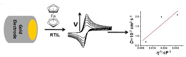 ferrocene in ionic liquid