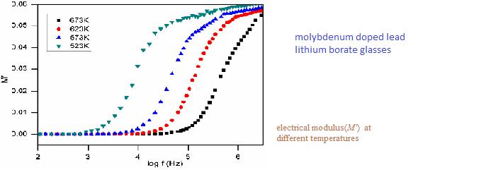 molybdenum doped glass