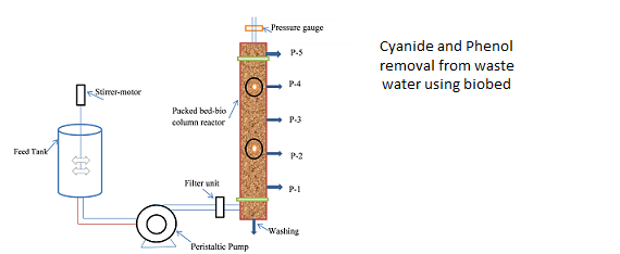 Cyanide removal from waste water