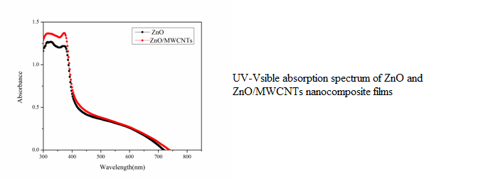ZnO-MWCNT nanocomposites