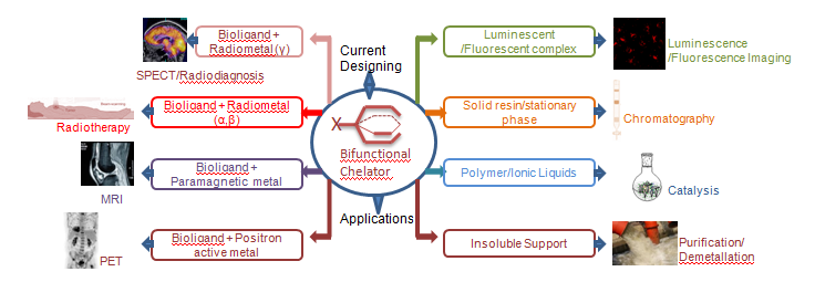 Bifunctional chelating agent applications
