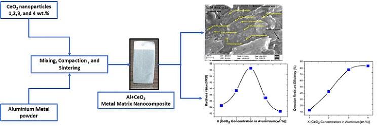 Al-Cerium oxide nanocomposites