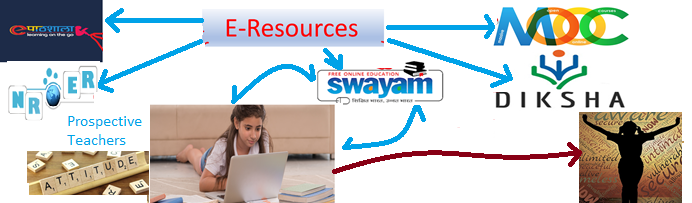 E-resources teacher trainee