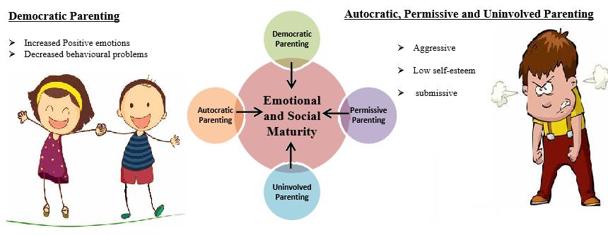 parent behaviour and child development