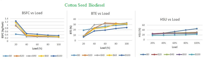 Cotton seed biodiesel
