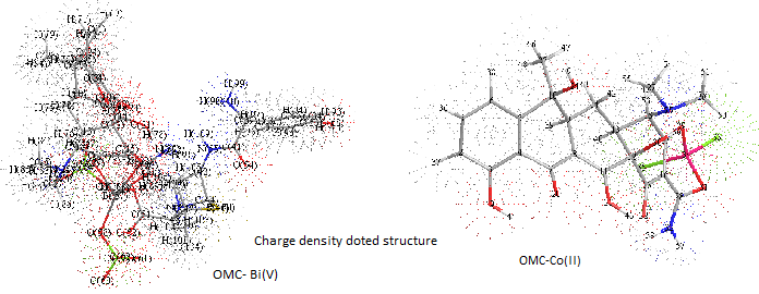 charge density st of Bi and Co - OMC